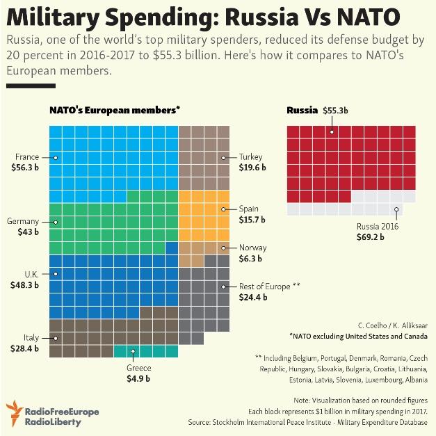 Die Verteidigungsausgaben der europäischen NATO-Staaten und Russlands